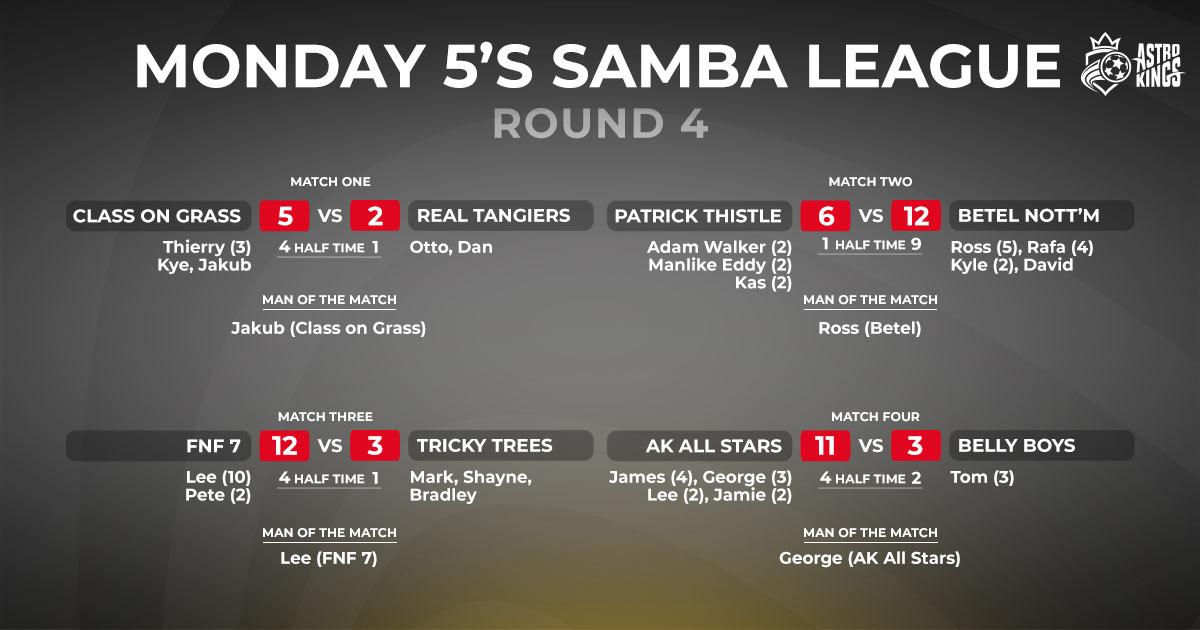 Monday League Scores.-ROUND-4 Astro Kings 5 a side league