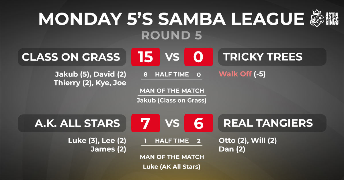 Monday League Scores Round 5 Astro Kings 4G 5-a-side