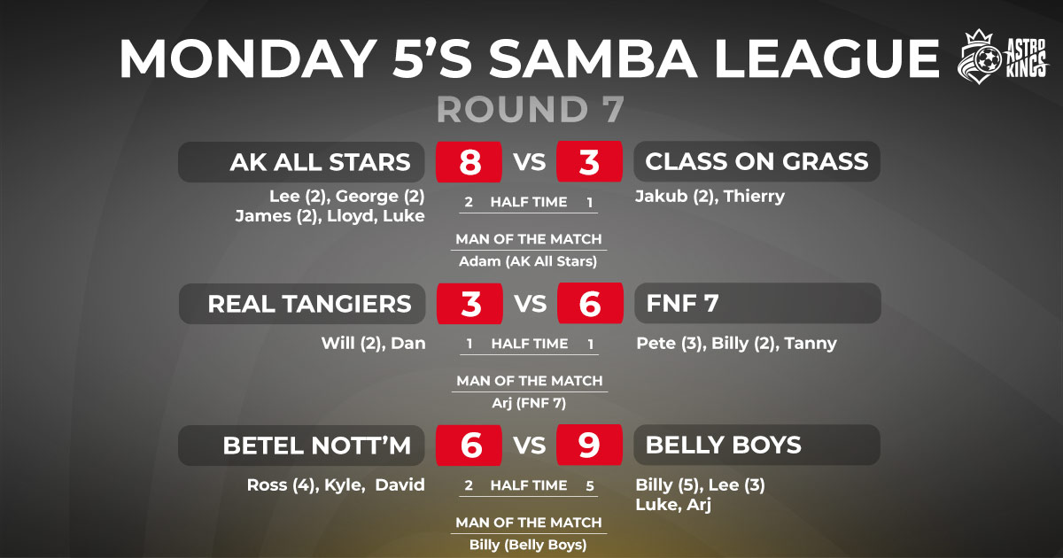 Astro Kings Monday Night Samba League Scores ROUND 7