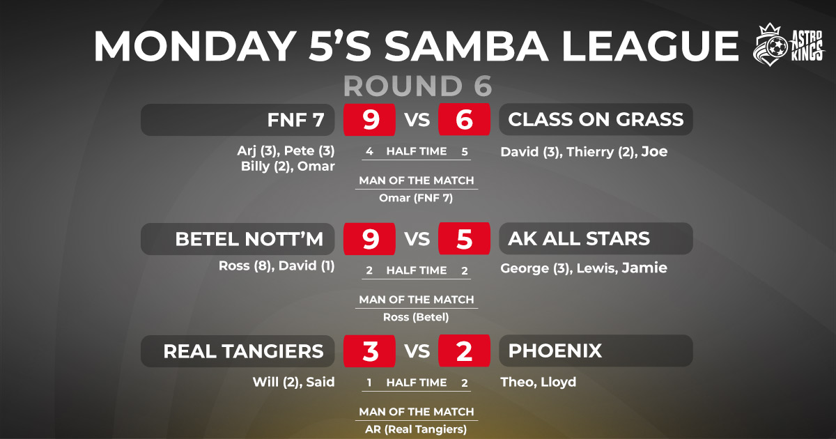 Astro Kings Monday Night Samba League Scores ROUND 6