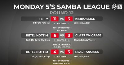Astro Kings Monday Night Samba League Scores ROUND 12