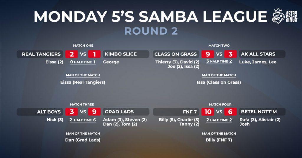 Monday 5-a-side Winter League Week 2 Report
