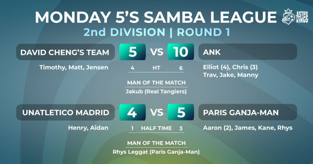 Astro Kings Monday 5-a-side Winter League - Division 2 - Week 1 Report