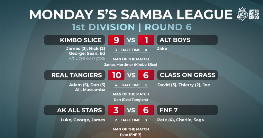 Astro Kings Monday 5-a-side Winter League Week 6 Report