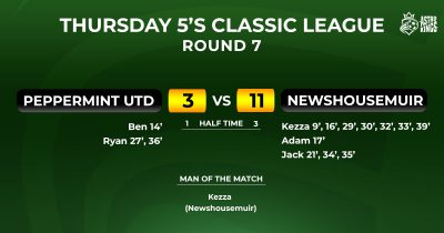 Astro Kings - Thursday Classic 5-a-side League Week 7 Report