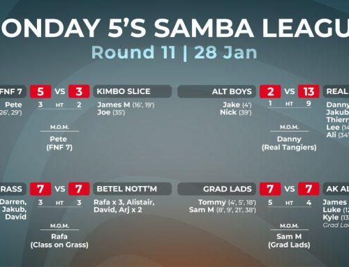 Monday 5-a-side Winter League Week 11 Report