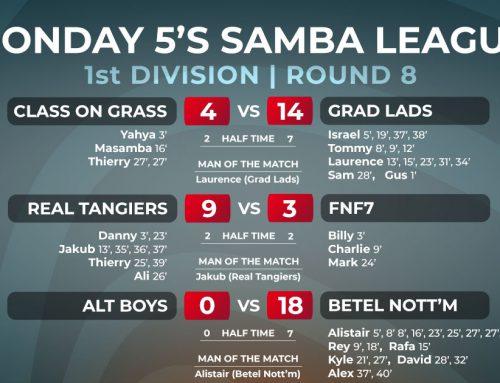 Monday 5-a-side Winter League Week 8 Report