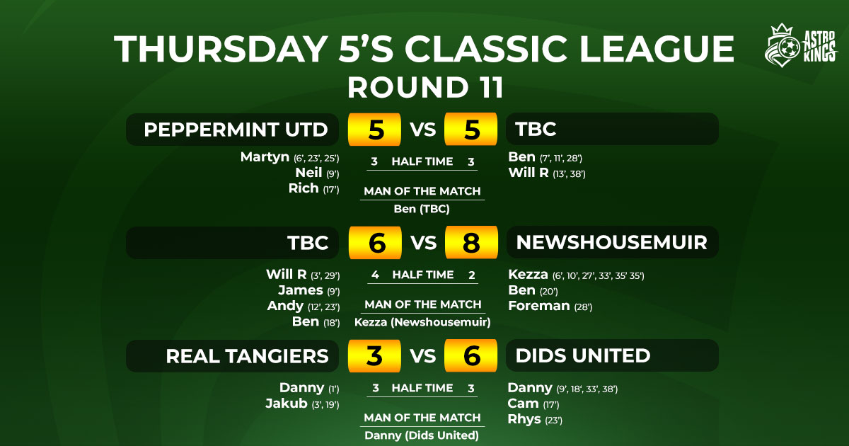 Astro Kings - Thursday Classic 5-a-side League Week 11 Report
