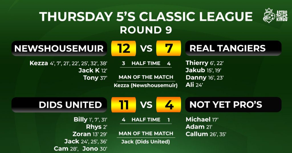 Astro Kings - Thursday Classic 5-a-side League Week 9 Report