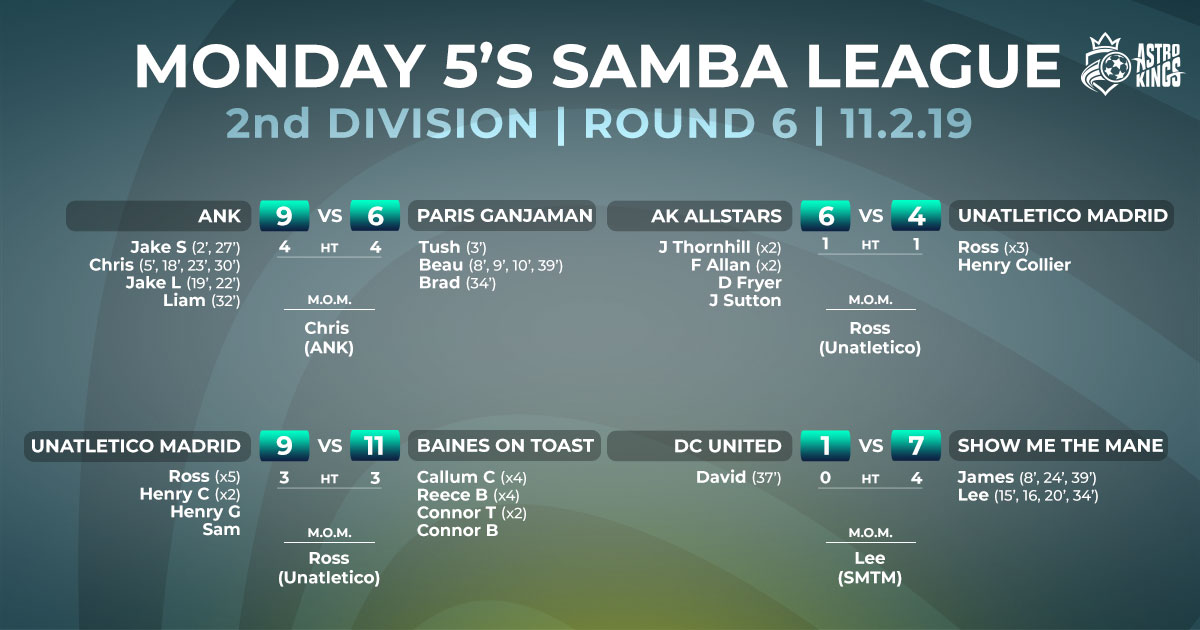 Monday 5-a-side Winter League – Division 2 – Week 5 Report 11.2.19