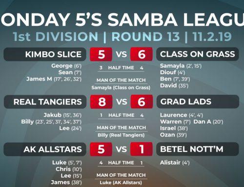 Monday 5-a-side Winter League Week 13 Report