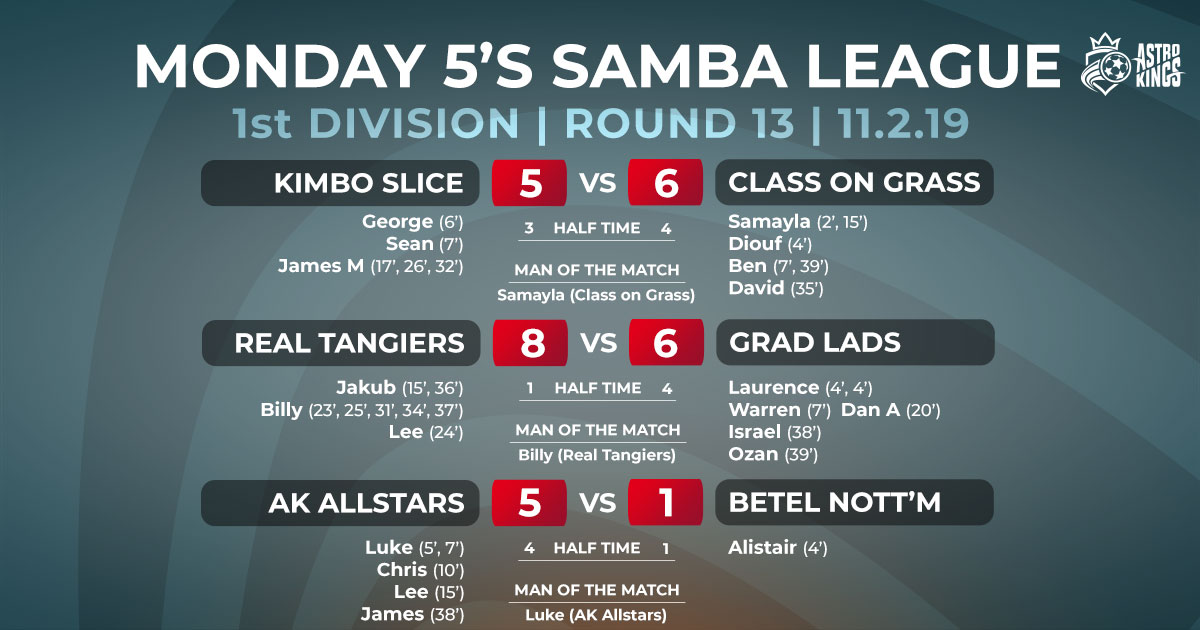 Astro Kings Monday 5-a-side Winter League Week 13 Report