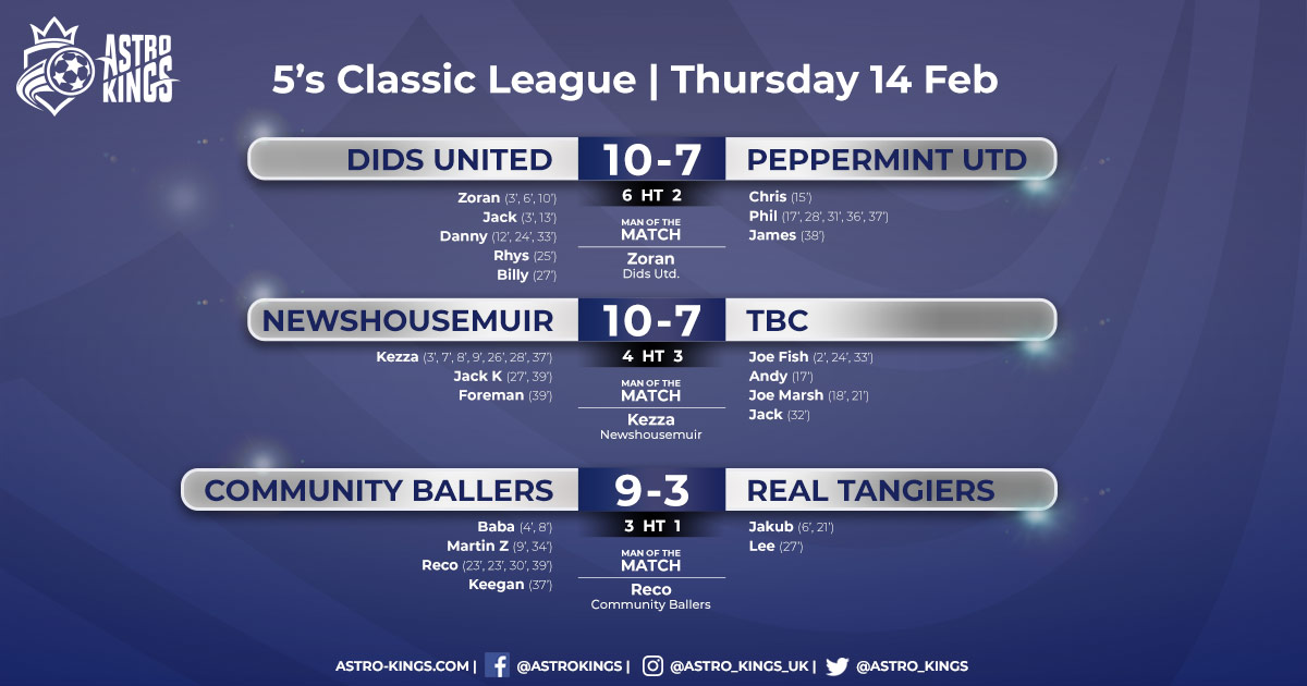 Astro Kings - Thursday Classic 5-a-side League Men's '19 - 14.2.19